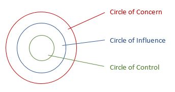 Circle-of-Concern