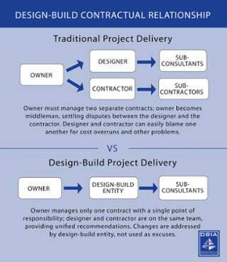 graphic explaining the design-build process (credit: dbia.org)