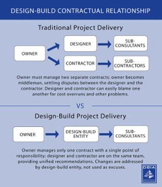 graphic explaining the design-build process (credit: dbia.org)
